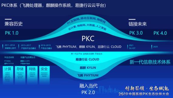 中國系統,現代數字城市,安全可控